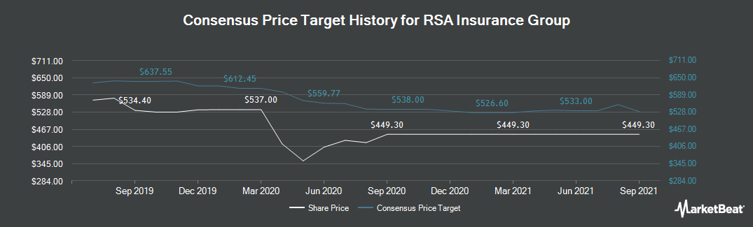 Price Target History for RSA Insurance Group (LON:RSA)