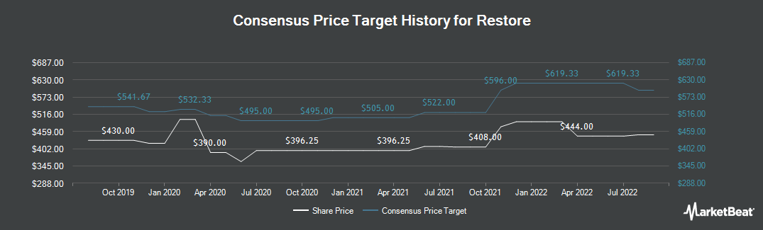Price Target History for Restore (LON:RST)