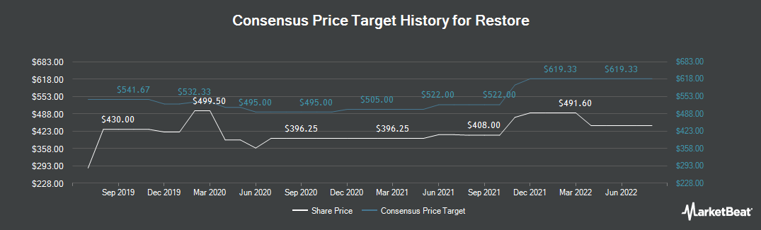 Price Target History for Restore PLC (LON:RST)