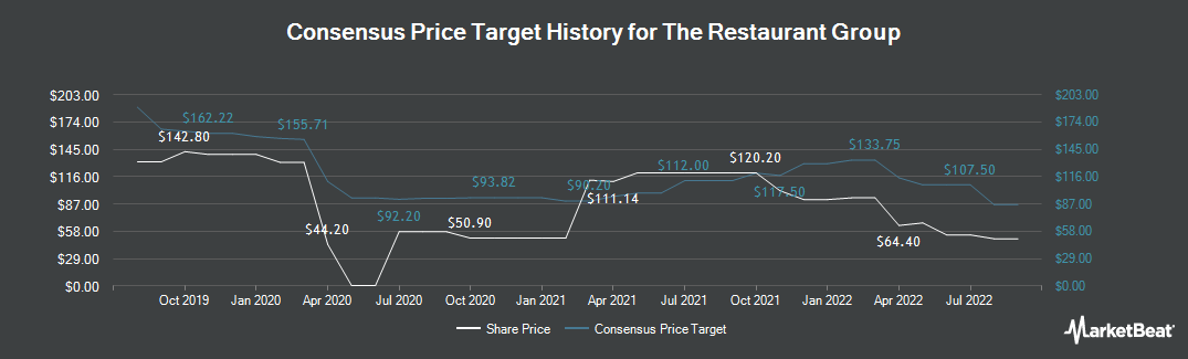 Price Target History for Restaurant Group (LON:RTN)