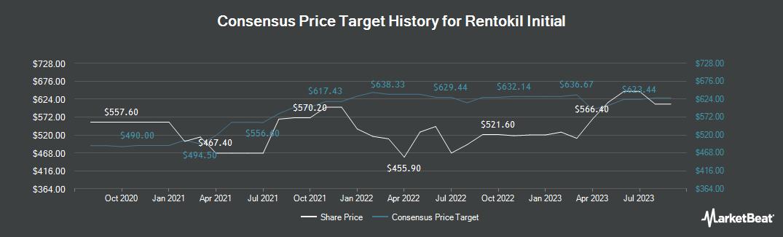 Price Target History for Rentokil Initial (LON:RTO)