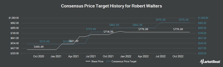 Price Target History for Robert Walters (LON:RWA)
