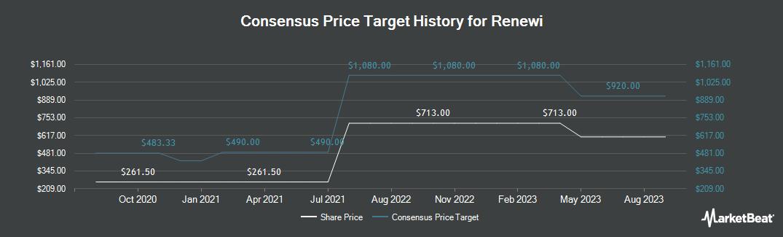 Price Target History for Renewi (LON:RWI)