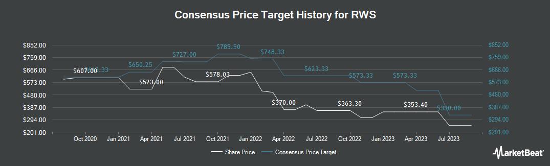 Price Target History for RWS (LON:RWS)