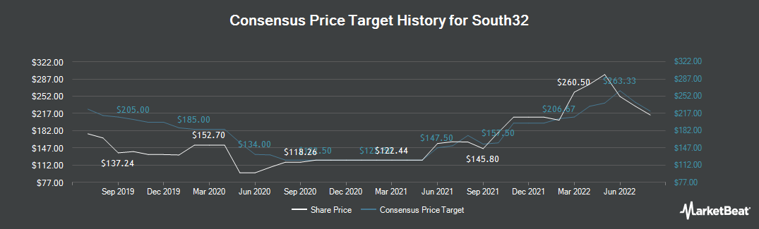 Price Target History for South32 Ltd (LON:S32)