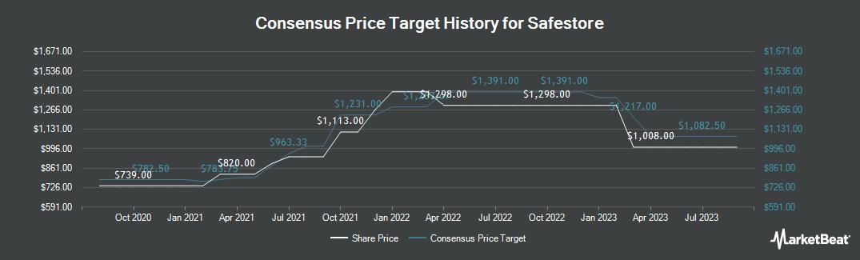 Price Target History for Safestore Holdings Plc (LON:SAFE)