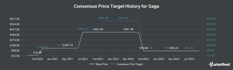 Price Target History for Saga (LON:SAGA)