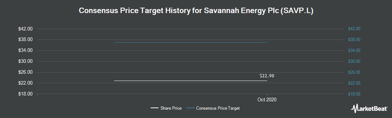 Price Target History for Savannah Petroleum PLC (LON:SAVP)