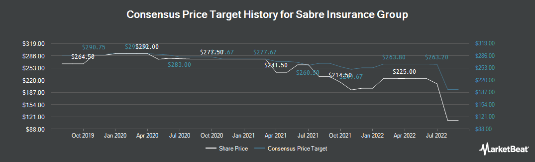 Price Target History for Sabre Insurance Group (LON:SBRE)