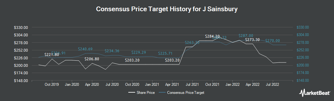 Price Target History for J Sainsbury (LON:SBRY)