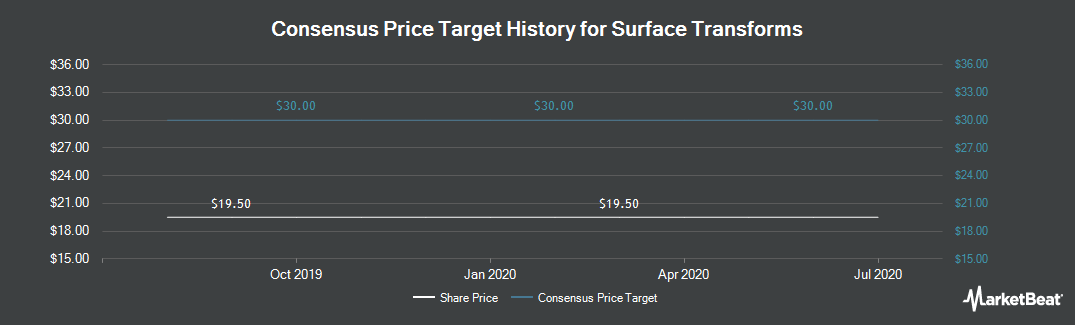 Price Target History for Surface Transforms (LON:SCE)