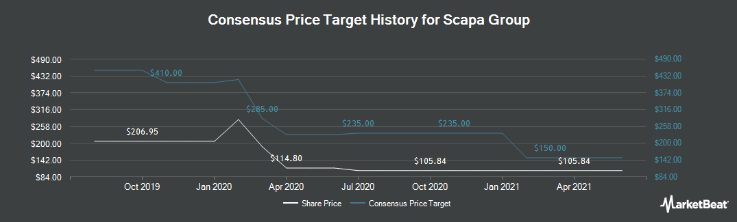Price Target History for Scapa Group (LON:SCPA)