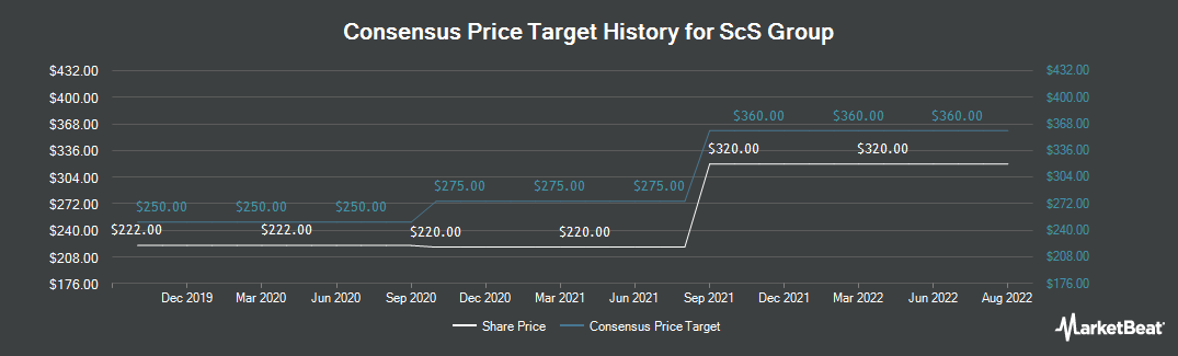 Price Target History for SCS Group (LON:SCS)
