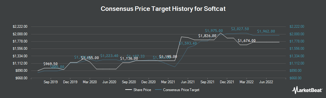 Price Target History for Softcat (LON:SCT)