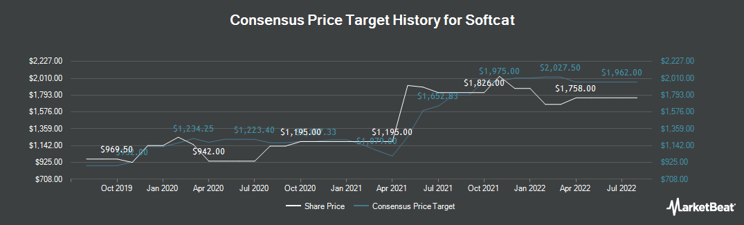 Price Target History for Softcat PLC (LON:SCT)