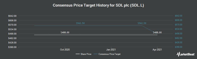 Price Target History for SDL (LON:SDL)