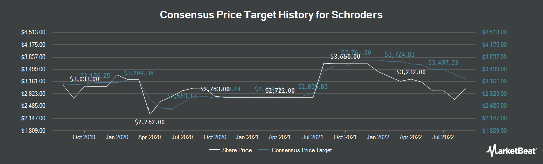 Price Target History for Schroders plc (LON:SDR)