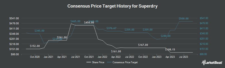 Price Target History for Superdry (LON:SDRY)