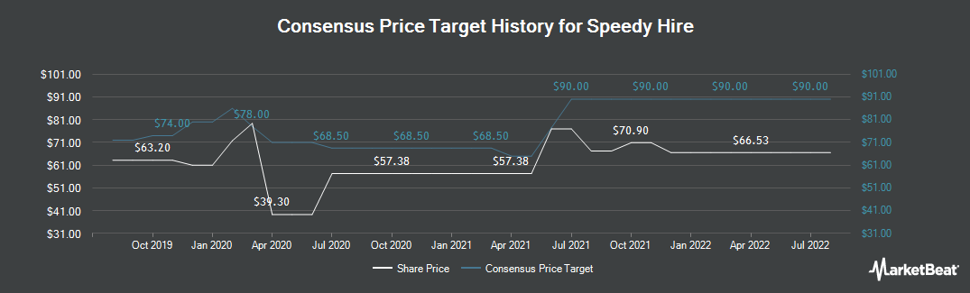 Price Target History for Speedy Hire (LON:SDY)