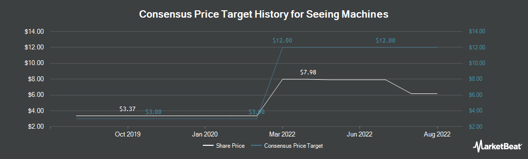 Price Target History for Seeing Machines (LON:SEE)