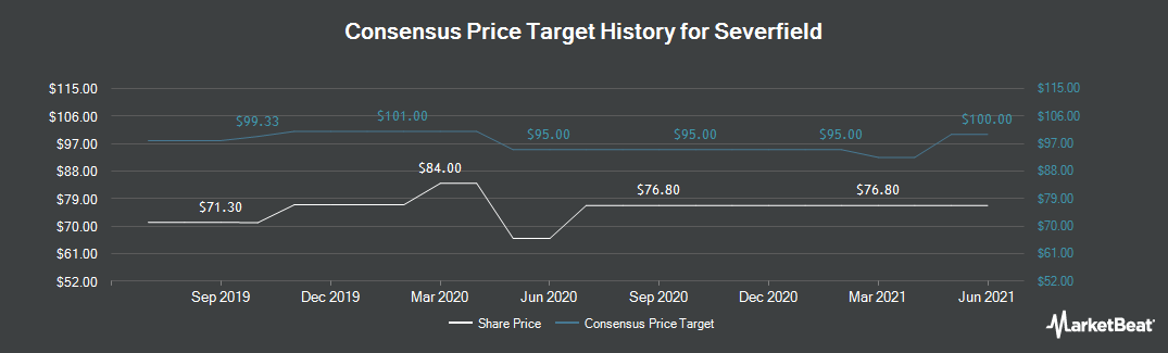 Price Target History for Severfield (LON:SFR)