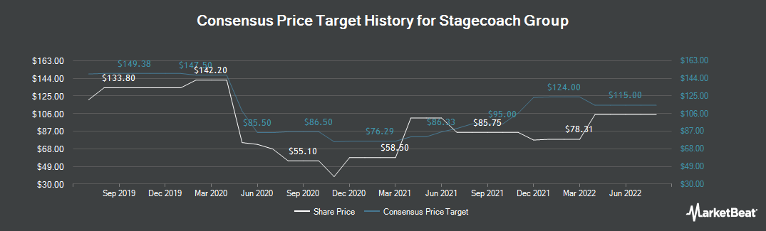 Price Target History for Stagecoach Group (LON:SGC)