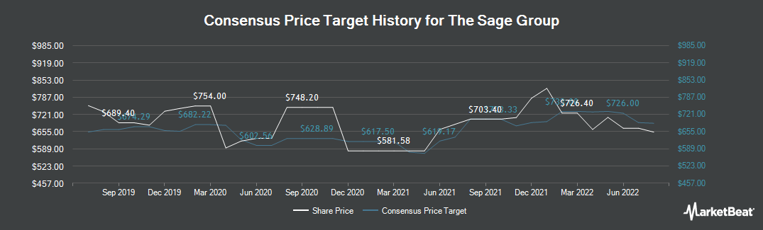 Price Target History for The Sage Group plc (LON:SGE)