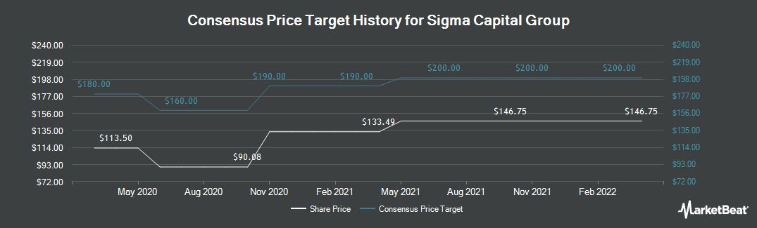 Price Target History for Sigma Capital Group (LON:SGM)