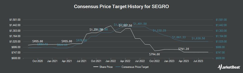 Price Target History for SEGRO (LON:SGRO)