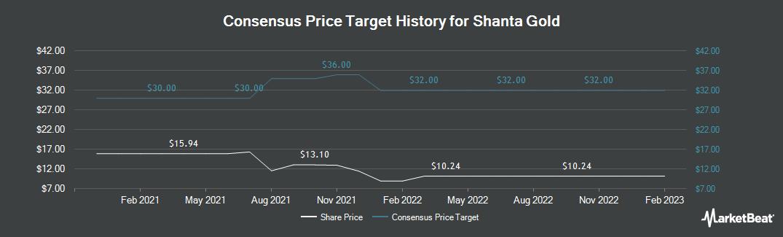 Price Target History for Shanta Gold (LON:SHG)