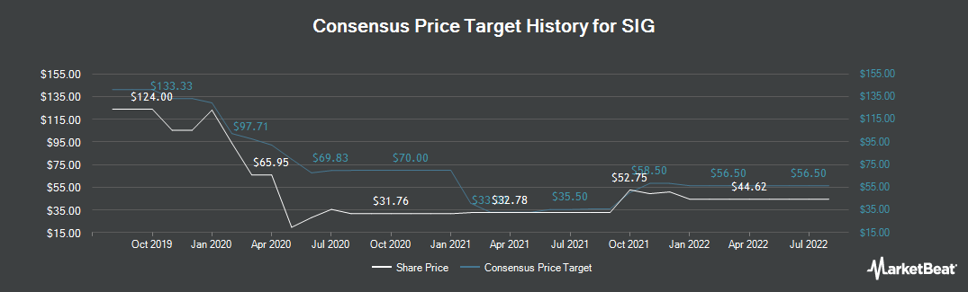 Price Target History for SIG (LON:SHI)