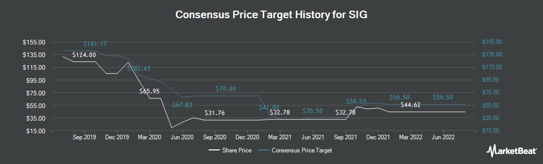 Price Target History for SIG plc (LON:SHI)