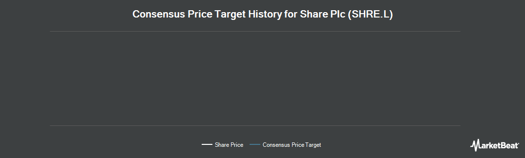 Price Target History for Share Plc. (LON:SHRE)