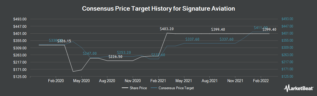 Price Target History for Signet Jewelers (LON:SIG)