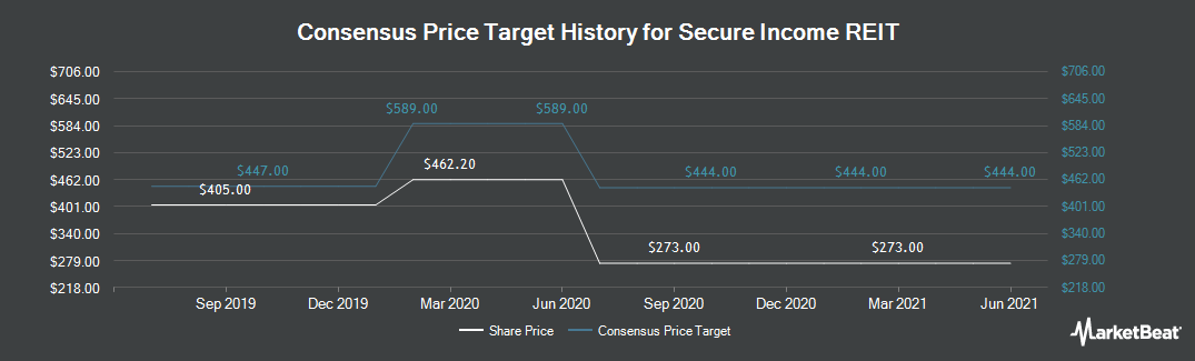 Price Target History for Secure Income REIT (LON:SIR)