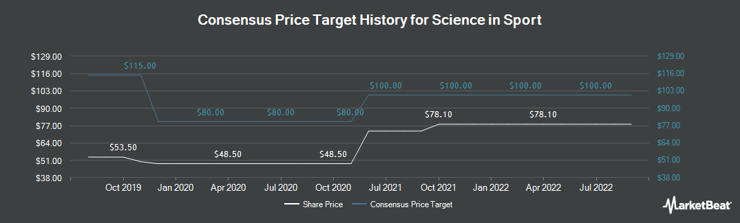 Price Target History for Science in Sport (LON:SIS)