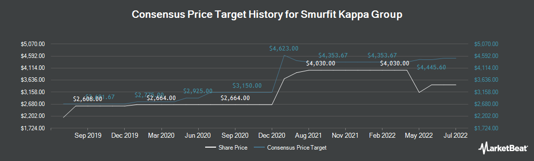 Price Target History for Smurfit Kappa Group Plc (LON:SKG)
