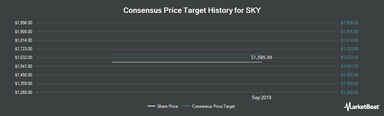 Price Target History for SKY (LON:SKY)