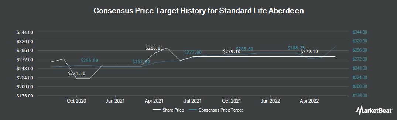 Price Target History for Standard Life Aberdeen (LON:SLA)