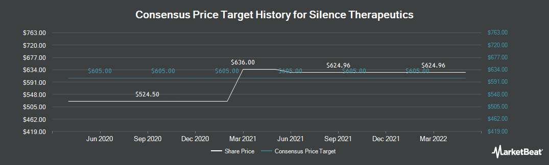 Price Target History for Silence Therapeutics (LON:SLN)