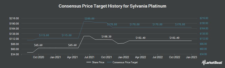 Price Target History for Sylvania Platinum Ltd (LON:SLP)