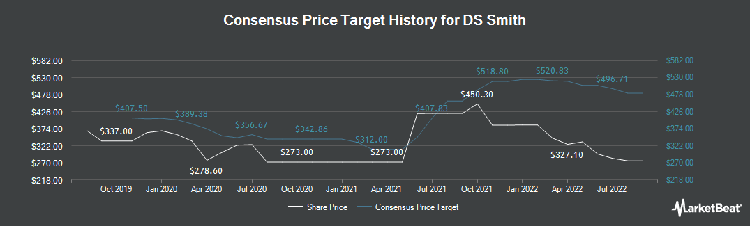 Price Target History for DS Smith plc (LON:SMDS)