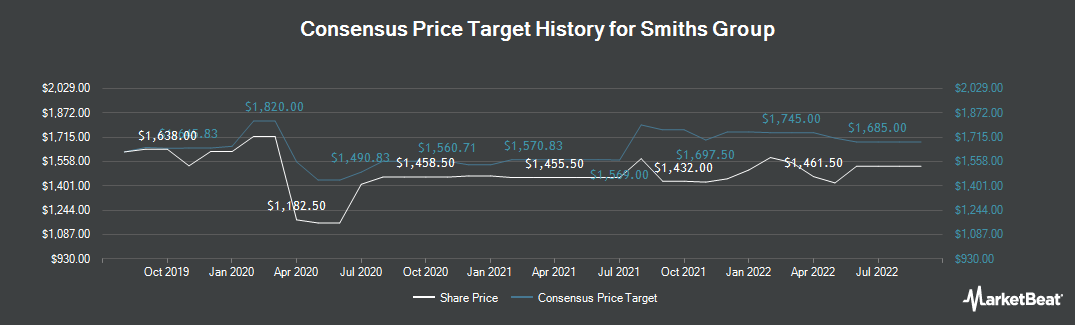 Price Target History for Smiths Group (LON:SMIN)