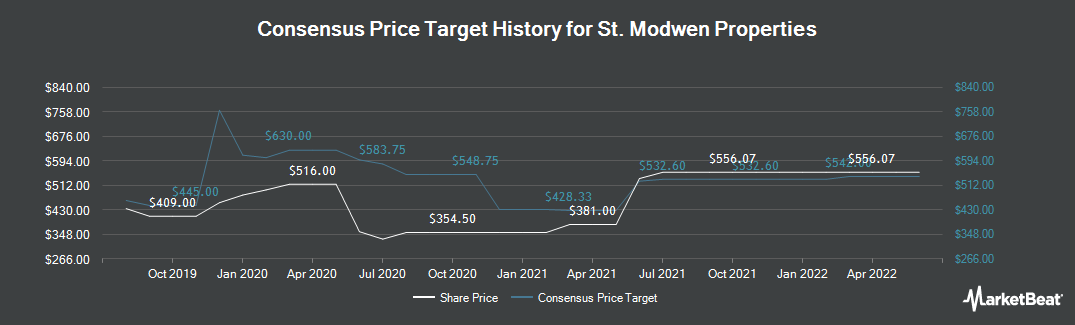 Price Target History for St. Modwen Properties (LON:SMP)