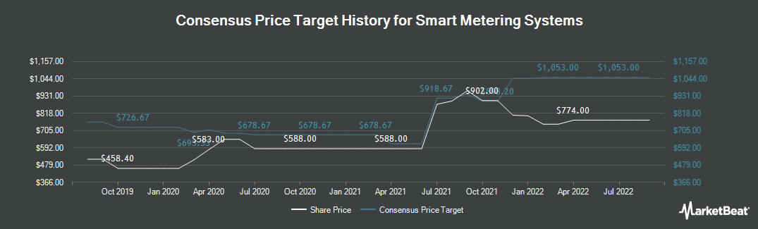 Price Target History for Smart Metering Systems (LON:SMS)