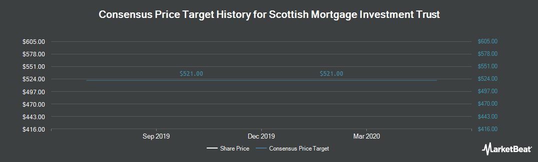 Price Target History for Scottish Mortgage Investment Trust (LON:SMT)