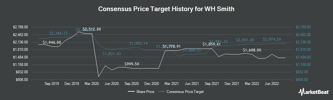 Price Target History for WH Smith Plc (LON:SMWH)