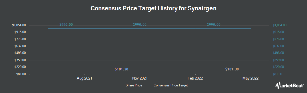Price Target History for Synairgen (LON:SNG)