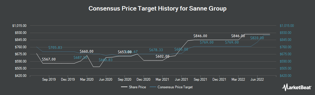 Price Target History for Sanne Group (LON:SNN)