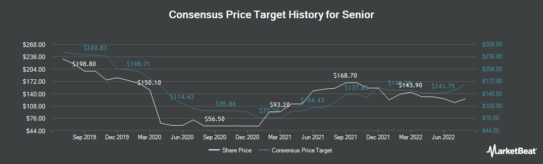 Price Target History for Senior (LON:SNR)